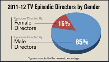 DGA Diversity Report Episodic TV Directors Gender