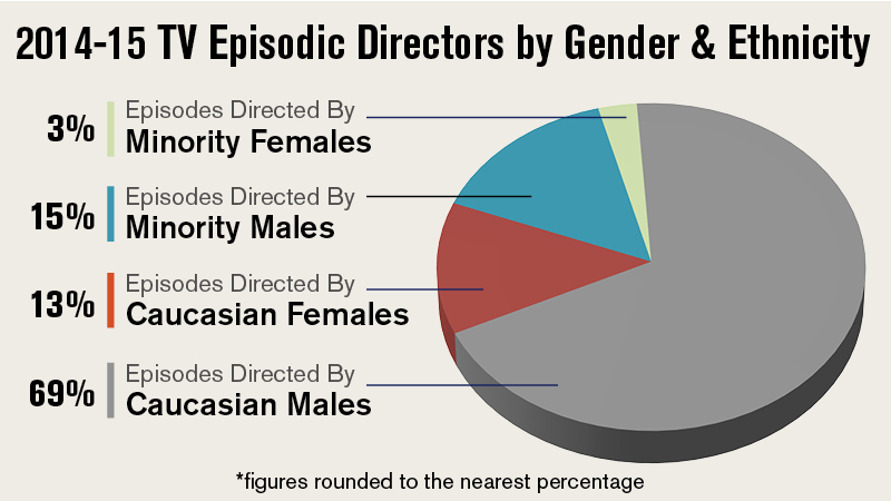 DGA Episodic Directors Diversity Report