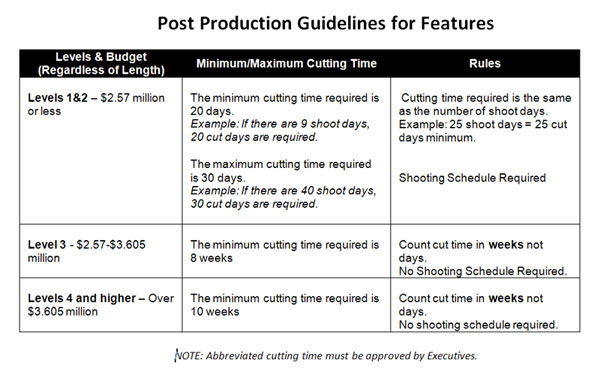 Post Production Guidelines - Features Chart