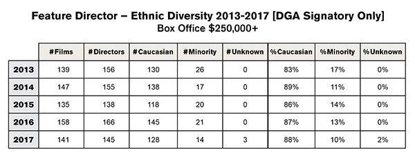 Feature Film Diversity Report 2018