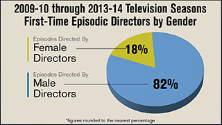 DGA Episodic Directors by Gender